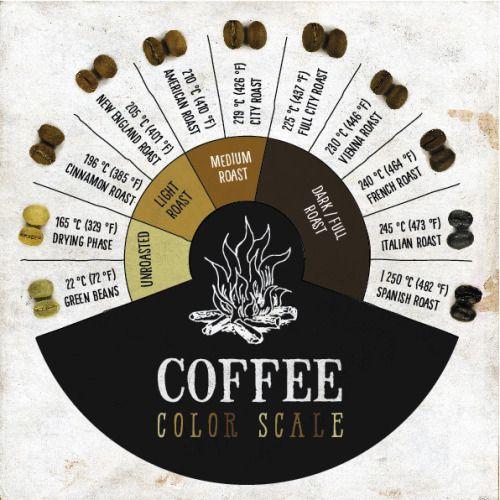 tostado-del-cafe